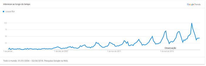 Buscas por couve flor no Google Trends